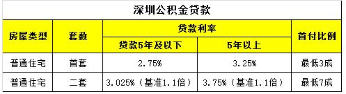 深圳公积金贷款首付比例.jpg